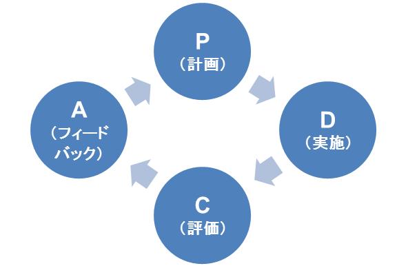 平成27年度ODA評価「ODAにおけるPDCAサイクルの評価」
